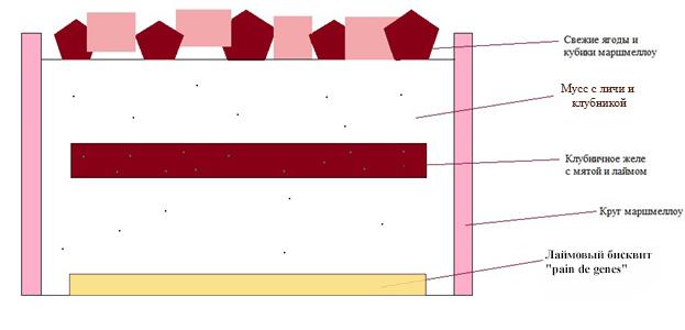 Схема сборки торта